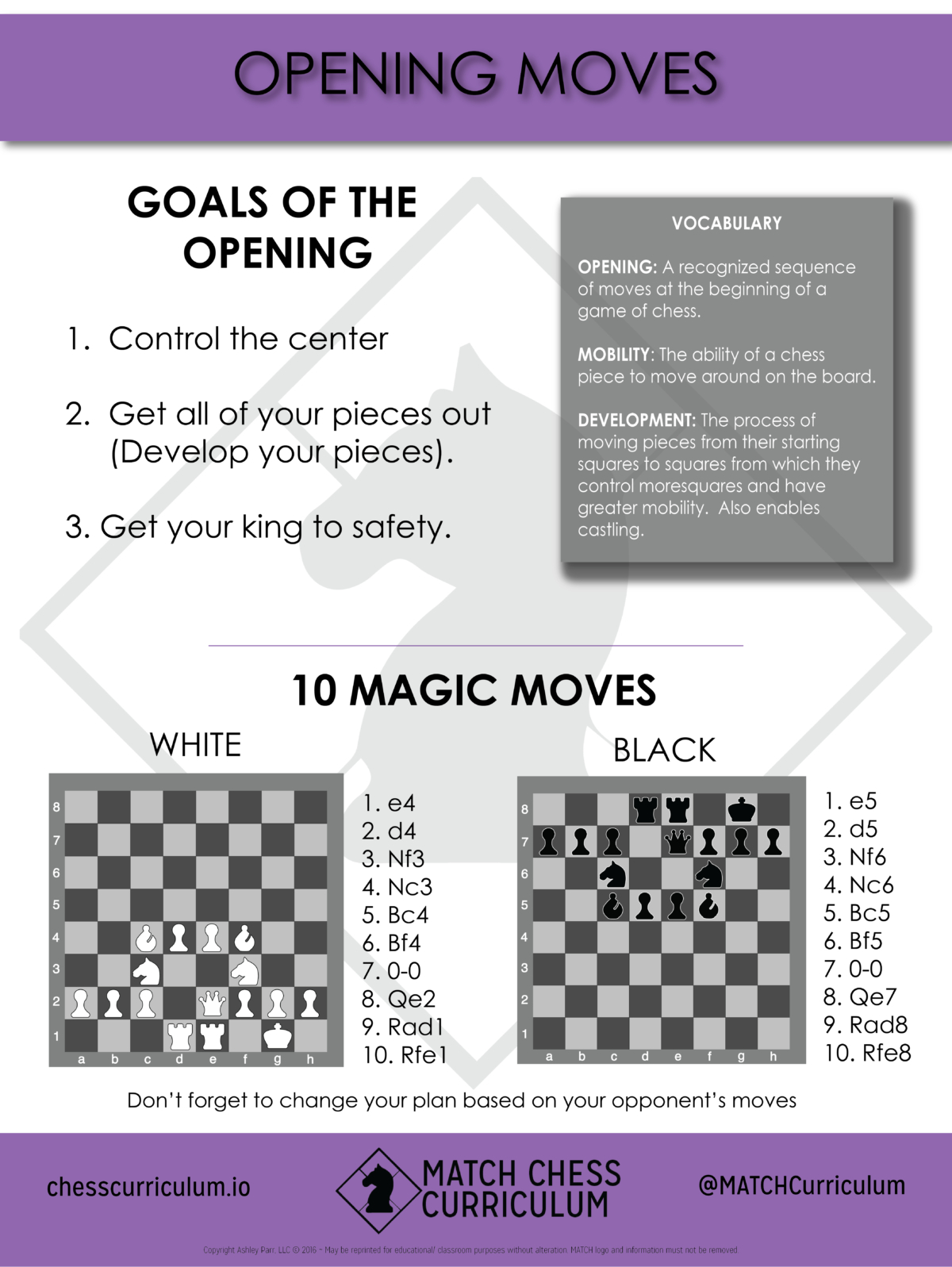 Match Chess Curriculum Poster On Basic Opening Principles (18X24 - Printable Chess Puzzles